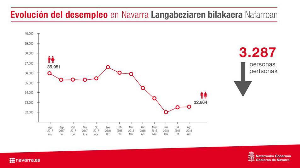 Evolución del desempleo en Navarra.