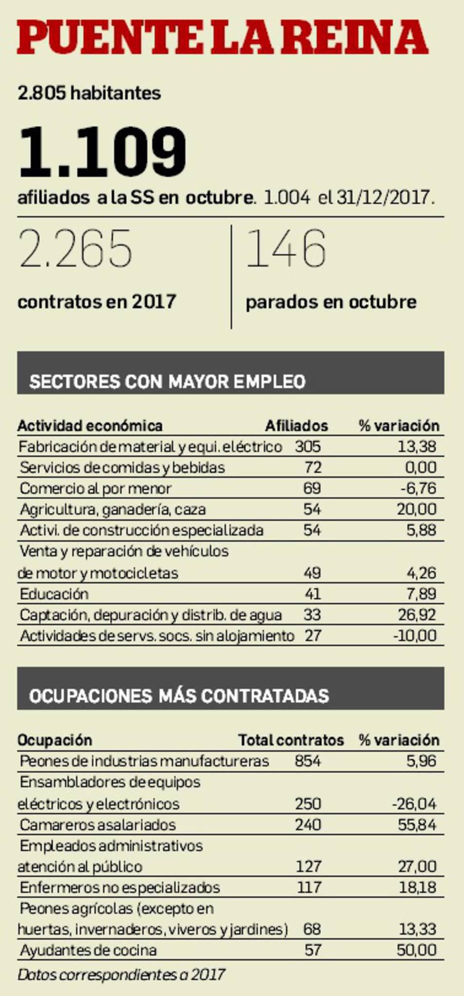 Gráfico del empleo en Puente la Reina.