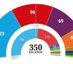 El PP gana las elecciones, pero tendrá problemas para gobernar