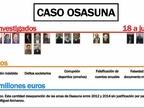 El juez dicta apertura de juicio oral contra 18 acusados en el 'caso Osasuna'
