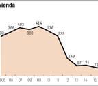 El dinero público destinado a vivienda, en caída desde 2009