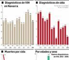 """El 55% de nuevos diagnósticos de VIH son tardíos, una tendencia que """"no se corrige"""""""