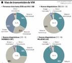 En Navarra hay 1.108 personas con diagnóstico de infección por VIH
