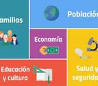 Los números de los navarros en población, educación, salud y economía