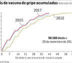 Casi cien mil personas reciben la vacuna de la gripe en Navarra hasta noviembre