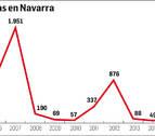 El último brote de paperas en Navarra se registró en 2012