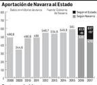 La aportación foral a España