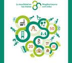Sesión participativa en Barañáin del Plan de Movilidad Urbana Sostenible