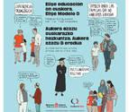 Euskarabidea y 24 entidades locales animan a la escolarización en euskera