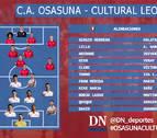 Borja Lasso sustituye a Roberto Torres en el once de Osasuna contra la Cultural