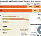 Casi 40.000 navarros en el sector público