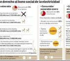 7.400 navarros han solicitado ya el nuevo bono social a Iberdrola
