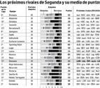 Osasuna: radiografía de un calendario en Segunda División