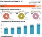 El uso del euskera crece un 0,6% en 25 años en Navarra
