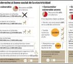 Las claves de la llegada del nuevo bono social a Navarra