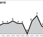 El año con más crímenes en Navarra desde 1996