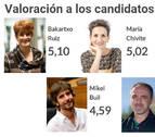 Bakartxo Ruiz y María Chivite, las más valoradas por los navarros