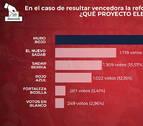 Los socios eligen una reforma integral de El Sadar y se decantan por el proyecto 'Muro Rojo'