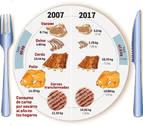 El consumo per cápita de carne en los hogares navarros cae 12 kilos en una década