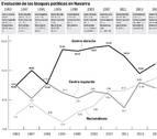 Derecha y nacionalismo toman aire  y el PSN salva a la izquierda de la debacle de Podemos