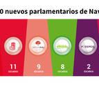 Estos son los 50 nuevos parlamentarios de Navarra