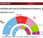 Récord absoluto de audiencia de Diario de Navarra el domingo y ayer lunes. ¡Gracias!