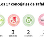 Navarra Suma gana las elecciones en Tafalla y obtiene 5 ediles, los mismos que EH Bildu