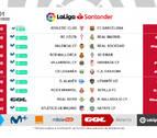 Osasuna mantiene sus horarios en las tres primeras jornadas de Liga
