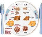 Un navarro come  hoy un 20% menos de carne que hace una década