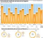Los navarros, entre los españoles que menos cerveza beben en casa