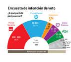 El PSOE ganaría las elecciones del 10-N, pero con menos escaños y con el PP cerca