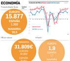Navarra en Europa: ¿Cuánto dedicamos a I+D?