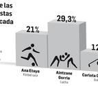 Eduardo Gurbindo y Aintzane Gorria, deportistas de la década