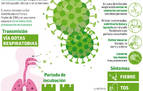 Las autoridades recomiendan llamar al 112 si hay sospechas de padecer coronavirus