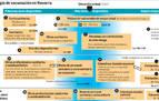 La decisión sobre la 2ª dosis de AstraZeneca, en una o dos semanas