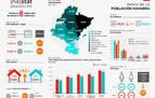 La brecha de renta entre los hogares navarros es de 6.822 € según el área geográfica