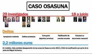VIDEO: Las claves del 'Caso Osasuna'