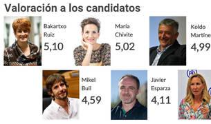 Gráfico con la valoración de los candidatos a la presidencia del Gobierno de Navarra en las próximas elecciones.