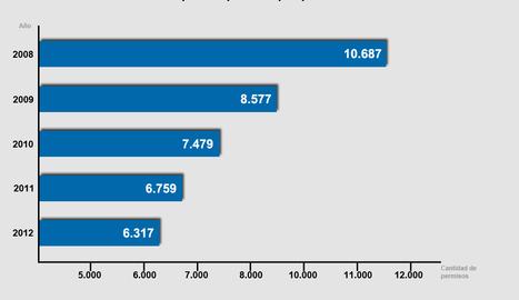 Cantidad de carnés tipo B expedidos en Navarra entre los años 2008 y 2012, según datos de la DGT.