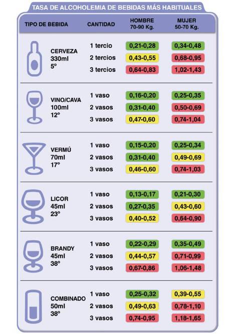 Tasas de alcoholemia de bebidas más habituales