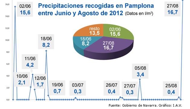 Precipitaciones en Pamplona entre Junio y Agosto 2012.