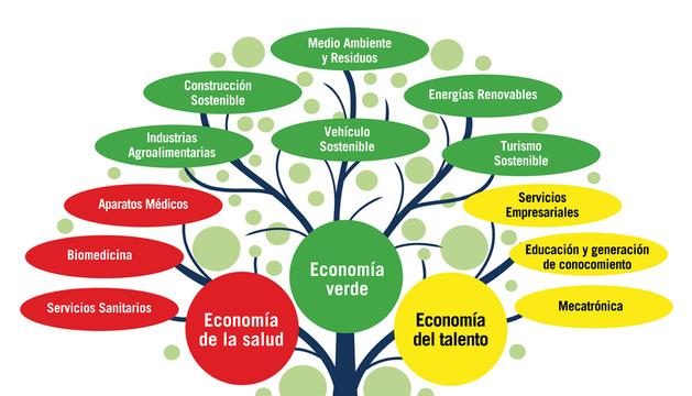 Árbol de Fundación Moderna