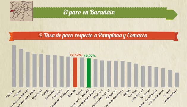Situación del paro en Barañáin