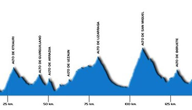 Gráfico del recorrido largo de la segunda marcha Cicloturista Pamplona.
