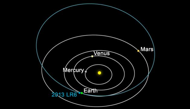 Gráfico de las distancia entre el asteroide y la Tierra.