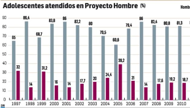 Cuadro con la evolución de adolescentes atendidos en Proyecto Hombre desde 1997 hasta 2012