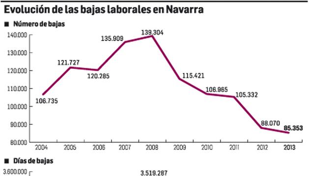 Gráfico con la evolución de las bajas laborales en Navarra