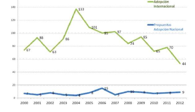 Gráfico con la evolución de los menores adoptados en Navarra