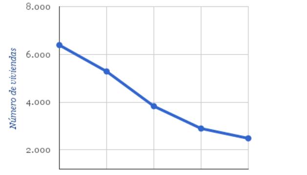 Gráfico de evolución.