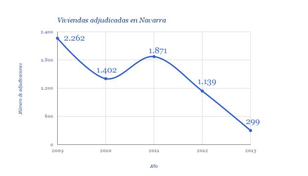 Evolución anual de la adjudicación de viviendas.